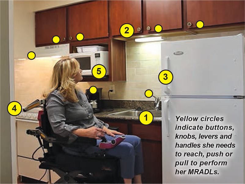 Yellow circles indicate buttons, knobs, levers and handles she needs to reach, push or pull to perform her Mobility Related Activities to Daily Living